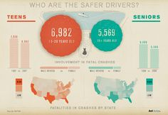Gavin Potenza  For Aol Autos.    An information graphic for AOL Autos comparing Teen Drivers to Senior Drivers, visualizing various statistics on who are the safer drivers.