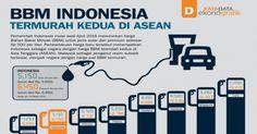 BBM Indonesia Termurah Kedua di ASEAN