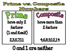 Prime and Composite Numbers Poster or Handout Math Tutor, Teaching Math, Teaching Ideas, Prime And Composite Numbers, Prime Numbers, Math Multiplication, Gre Math, Fifth Grade Math, Fourth Grade