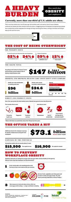 El coste de la obesidad en las empresas #infografia #infographic#health