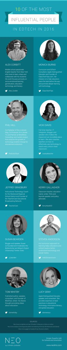10 Most Influential People in EdTech in 2016 Infographic - http://elearninginfographics.com/10-influential-people-edtech-2016-infographic/