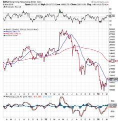 Investire in Cina: la ristrutturazione non convince (09-03-2016)