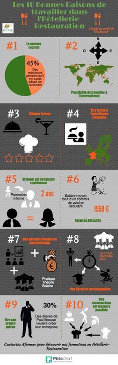 10 bonnes raisons de travailler dans l'Hotellerie Restauration Copy   #gastronomie #formation #professionnelle #emploi @Piktochart Infographic