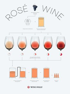 How is Rosé Wine Made http://winefolly.com/review/what-is-rose-wine/