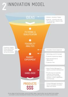 Innovation Funnel Infographic by R Wilby, via Behance