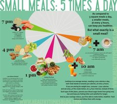 5 Small Meals a Day (click for larger image)