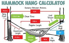 How To Hang A Hammock – Browse this page for tips and tricks on how to hang a hammock, there are several options that will not damage trees or the support structure that you may be using.