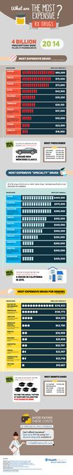 Create an exciting infographic on RX DRUG COSTS. We have 15 Million readers annually. by Talabot