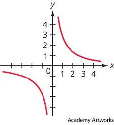 Hyperbola In Nature