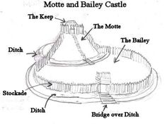 Motte and Bailey Castle- A castle that has raised earth called a motte that has a keep rested on top and sweeps down ward into a courtyard and sometimes surrounded by a protective ditch.