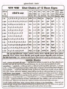 Ghat Chakra (Hindi) Astrology In Hindi, Learn Astrology, Astrology Numerology, Vedic Mantras, Hindu Mantras, Gernal Knowledge, General Knowledge Facts, Surya Namaskara, Chakra Chart
