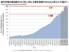 楽天市場は商品数が3ヶ月連続で減少し出店数に続きYahoo!ショッピングに抜かれる危機 http://yokotashurin.com/etc/rakuten-items.html