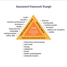 The Assessment Framework focuses on child wellbeing and safeguarding. All organisations that work with children should be using the framework structure to support the needs of the child. Sharon, Tabs, Salma, Stella, Karen (2.3)