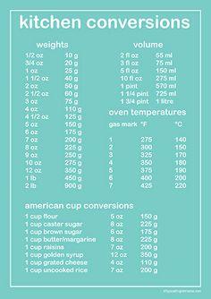 Kitchen Conversion Chart Printable