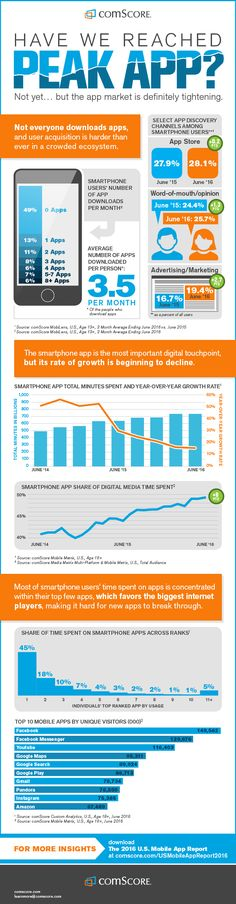 Der Mobil-Markt – auf dem Weg hin zu Peak App