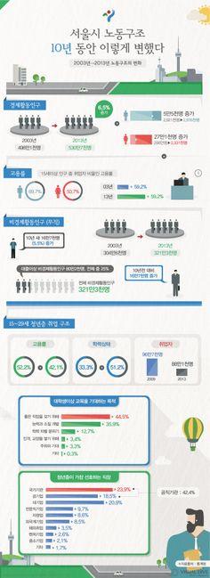 [인포그래픽] 서울시 고학력 무직자 80만명, 10년 새 16만 7천명 증가 #seoul / #Infographic ⓒ 비주얼다이브 무단 복사·전재·재배포 금지