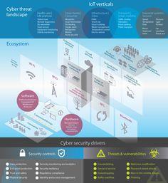 The IoT cyber threat landscape - Deloitte