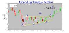 Ascending Triangle is a continuation pattern that formed with one upward line and one parallel line. This is a bullish triangle pattern. Ascending Triangle, Triangle Pattern, Investing, Chart