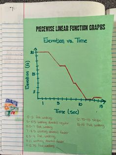 misscalcul8: Algebra 1 Unit 1: Graphing Stories Interactive Notebook