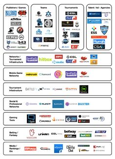 Continuing on my trend of market maps, I wanted to dig into the eSports market. eSports is the market of professional video game players…