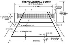 Learn how long is a volleyball court with diagrams. Also learn about sand volleyball court dimensions for beach. Learn the proper volleyball court size dimensions. Volleyball Court Diagram, Volleyball Court Size, Volleyball Court Backyard, Volleyball Court Dimensions, Volleyball Passing Drills, Volleyball Positions, Volleyball Rules, Indoor Basketball Court, Coaching Volleyball