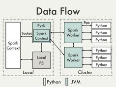 PySpark Internals - Spark - Apache Software Foundation Python Programming, Computer Programming, Apache Spark, Building A Website, Data Science, Big Data, Machine Learning, Linux, Physics