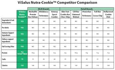 Nutra-Cookie Competitor Comparison Chart