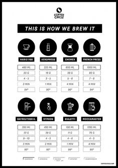 Infographic for coffee preparation with Chemex French Press & Co. Coffee Barista, Coffee Menu, Coffee Cafe, Coffee Drinks, Coffee Pods, Chemex Coffee, Coffee World, Coffee Corner, Speisenkarten Designs