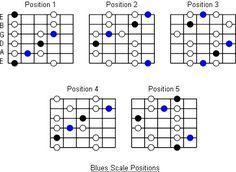 4c027d1f03740a70fc8226565fe1cf50--guitar-scales-guitar-chords.jpg (436×318)