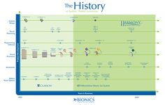 The Product History of Advanced Bionics #cochlearimplant