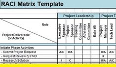 Looking for ITIL Raci Matrix? Responsibility Assignment Matrix (RAM) prepared in MS excel, define who is responsible, accountable, Contribution, Informed. Payroll Template, Project Management Templates, Led Projects, Microsoft Excel, Barn Cafe, Periodic Table, Activities, Words, Healthy Snacks