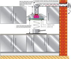 How difficult is it to install a range hood if none of the duct work or roof venting exists? Minimal Kitchen Design, Kitchen Design Gallery, Best Kitchen Designs, Kitchen Fan, Kitchen Hoods, Kitchen Layout, Interior Design Kit, Kitchen Extractor, Kitchen Drawing