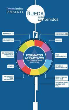 La rueda de los contenidos #infografia #infographic #marketing