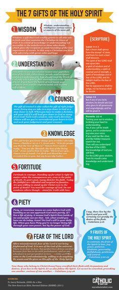 The 7 Gifts of the Holy Spirit - mycatholictshirt.com #mycatholictshirt #HolySpirit #God #Jesus