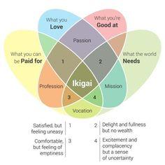 Ikigai with complete venn diagram via @