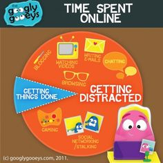 Time Spent Online: A Pie Chart Why are you online right now? | Googly Gooeys