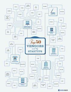 Top-50-Software-Vendors-for-startups.png (800×1035)