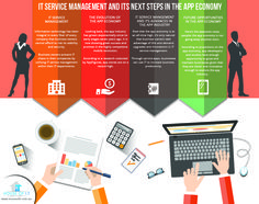 IT Service Management and Its Next Steps in the App Economy ‪#‎infographics‬ ‪#‎ITservices‬  https://houseofit.com.au/it-service-management-and-its-next-steps-in-the-app-economy/  IT support Australia IT Solutions Australia IT Security Services Australia Microsoft office 365 for business office 365 for small business managed IT services in Melbourne