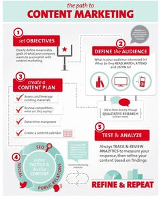 DIGITAL MARKETING -         The path to #content #marketing..infographic---> www.letsgetoptimized.com