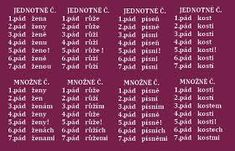 Výsledek obrázku pro podstatná jména mluvnické kategorie Periodic Table, Periodic Table Chart, Periotic Table