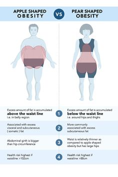 """Does your waist measurement matter?Yes! """"The longer the waist line, the shorter the life line!"""" Did you know, waist to height ratio is a better tool than BMI in predicting the health risks of body fat? The circumference of your belly (halfway between the top of your hip bones & the bottom of your rib cage), should be half your height – ideally, less. If that measurement is more than half your height, it's time to start eating healthier & exercising more! Read more in """"Happy Gut, Health… Healthy Exercise, Hip Bones, Rib Cage, Gut Health, Healthy Weight, Hold On, Thighs, Fat, Happy"""