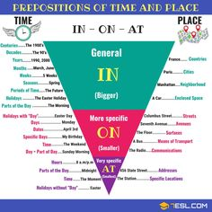 How to Use Prepositions of TIME and PLACE Correctly