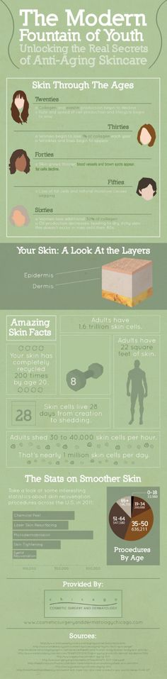 Skin facts. Very interesting!