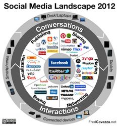 Social Media landscape 2012 according to Fred Cavazza
