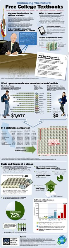 Infographic – Free Textbooks in California