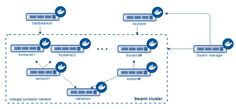 Learn the application architecture