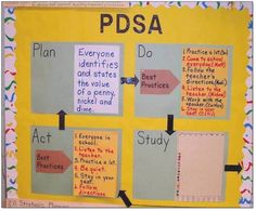 Learning cycle (PDSA) documentation in a primary classroom