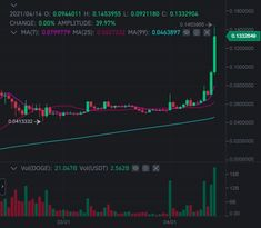 Should i buy DOGE token now ? Screenshot says it all