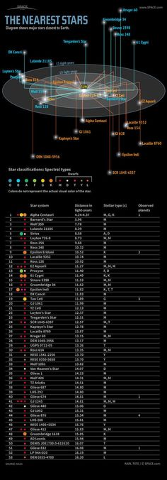 Infographic: The nearest stars, their distances in light-years, spectral types a. Infographic: The nearest stars, their distances in light-years, spectral types and known planets. Cosmos, Nato Alphabet, Constellations, Space Facts, Space And Astronomy, Astronomy Stars, Hubble Space, Light Year, Space Time