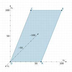 Grafik zur Lösung der Teilaufgabe b - Geometrie I - Mathematik Abitur Bayern 2011 G8